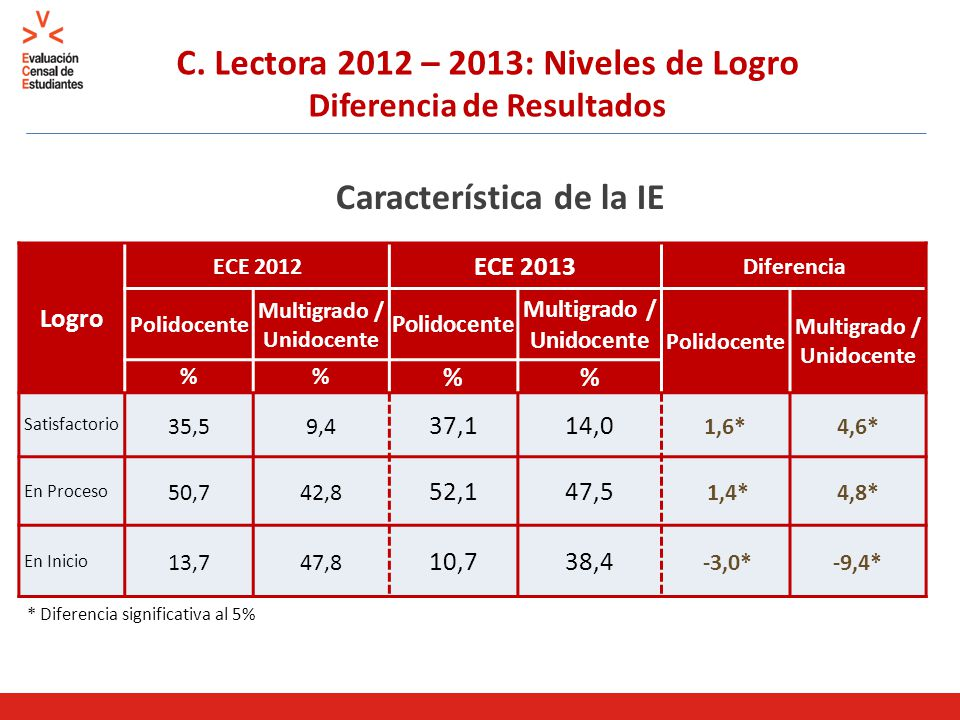 C. Lectora 2012 – 2013: Niveles de Logro Diferencia de Resultados Característica de la IE Logro ECE 2012 ECE 2013 Diferencia Polidocente Multigrado /