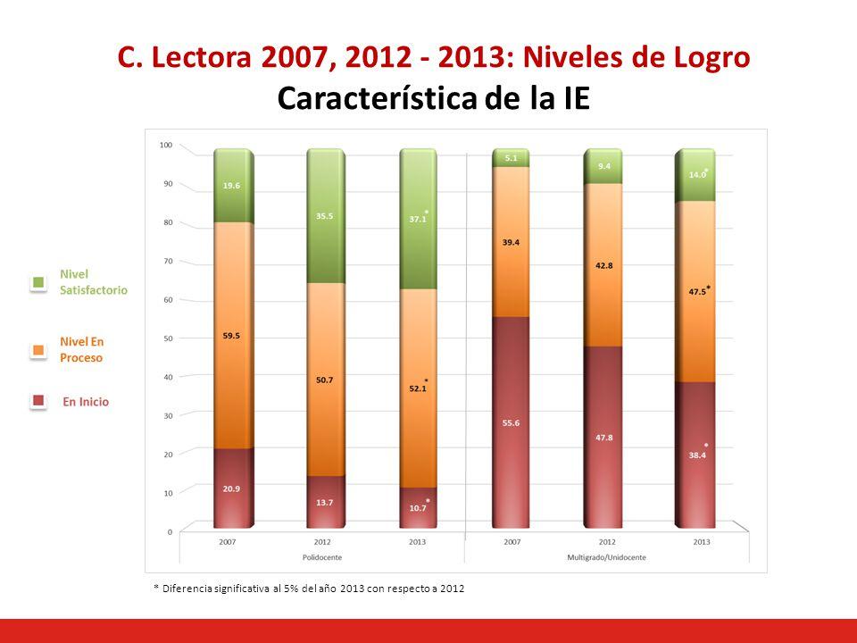 C. Lectora 2007, 2012 - 2013: Niveles de Logro Característica de la IE * Diferencia significativa al 5% del año 2013 con respecto a 2012