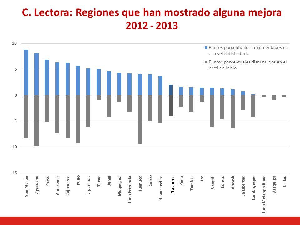 C. Lectora: Regiones que han mostrado alguna mejora 2012 - 2013