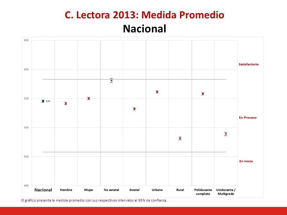 C. Lectora 2013: Medida Promedio Nacional El gráfico presenta la medida promedio con sus respectivos intervalos al 95% de confianza.