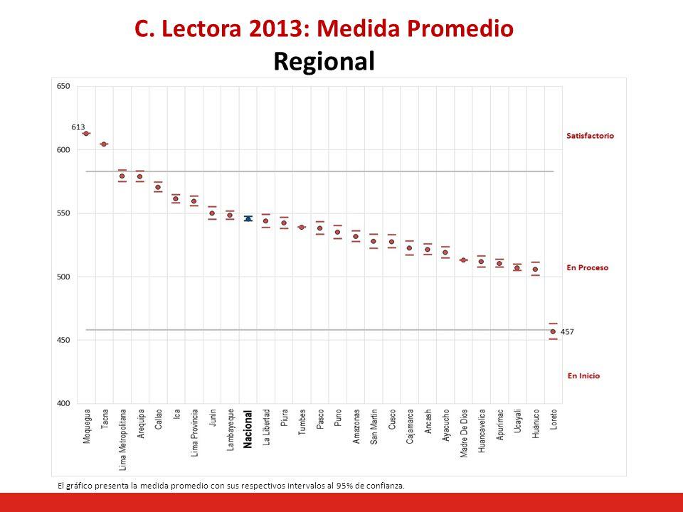 C. Lectora 2013: Medida Promedio Regional El gráfico presenta la medida promedio con sus respectivos intervalos al 95% de confianza.