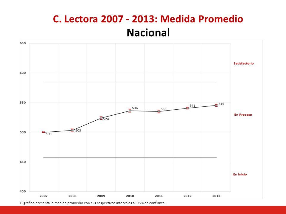 C. Lectora 2007 - 2013: Medida Promedio Nacional El gráfico presenta la medida promedio con sus respectivos intervalos al 95% de confianza.