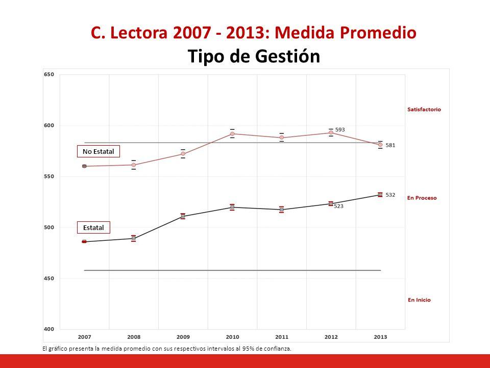 C. Lectora 2007 - 2013: Medida Promedio Tipo de Gestión No Estatal Estatal El gráfico presenta la medida promedio con sus respectivos intervalos al 95