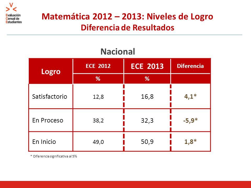 Matemática 2012 – 2013: Niveles de Logro Diferencia de Resultados Logro ECE 2012 ECE 2013 Diferencia % Satisfactorio 12,8 16,84,1* En Proceso 38,2 32,3-5,9* En Inicio 49,0 50,91,8* Nacional * Diferencia significativa al 5%