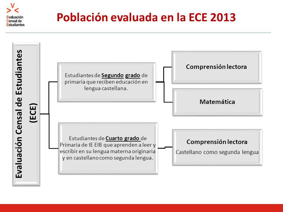 Matemática 2013: Medida Promedio Nacional y Estratos El gráfico presenta la medida promedio con sus respectivos intervalos al 95% de confianza.