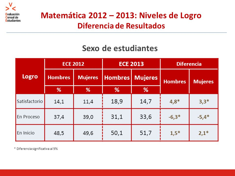Matemática 2012 – 2013: Niveles de Logro Diferencia de Resultados Sexo de estudiantes * Diferencia significativa al 5% Logro ECE 2012 ECE 2013 Diferencia HombresMujeres HombresMujeres HombresMujeres % % Satisfactorio 14,111,4 18,914,7 4,8* 3,3* En Proceso 37,439,0 31,133,6 -6,3*-5,4* En Inicio 48,549,6 50,151,7 1,5*2,1*