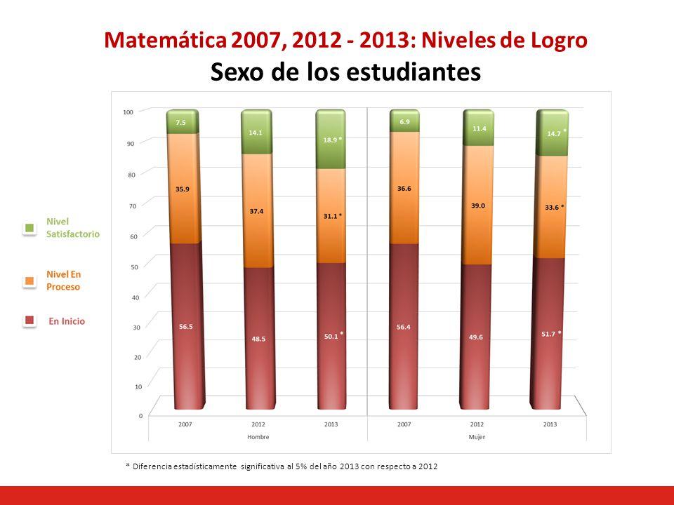 Matemática 2007, 2012 - 2013: Niveles de Logro Sexo de los estudiantes * Diferencia estadísticamente significativa al 5% del año 2013 con respecto a 2012