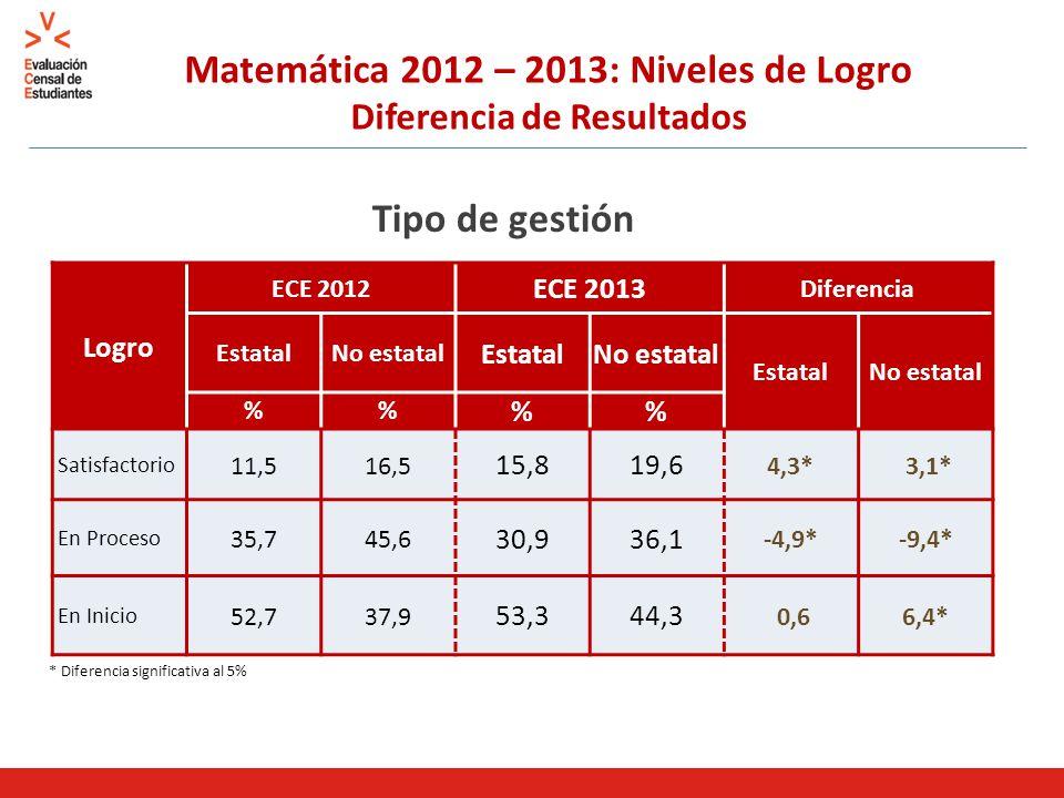 Matemática 2012 – 2013: Niveles de Logro Diferencia de Resultados Tipo de gestión * Diferencia significativa al 5% Logro ECE 2012 ECE 2013 Diferencia EstatalNo estatal EstatalNo estatal EstatalNo estatal % % Satisfactorio 11,516,5 15,819,6 4,3* 3,1* En Proceso 35,745,6 30,936,1 -4,9*-9,4* En Inicio 52,737,9 53,344,3 0,66,4*