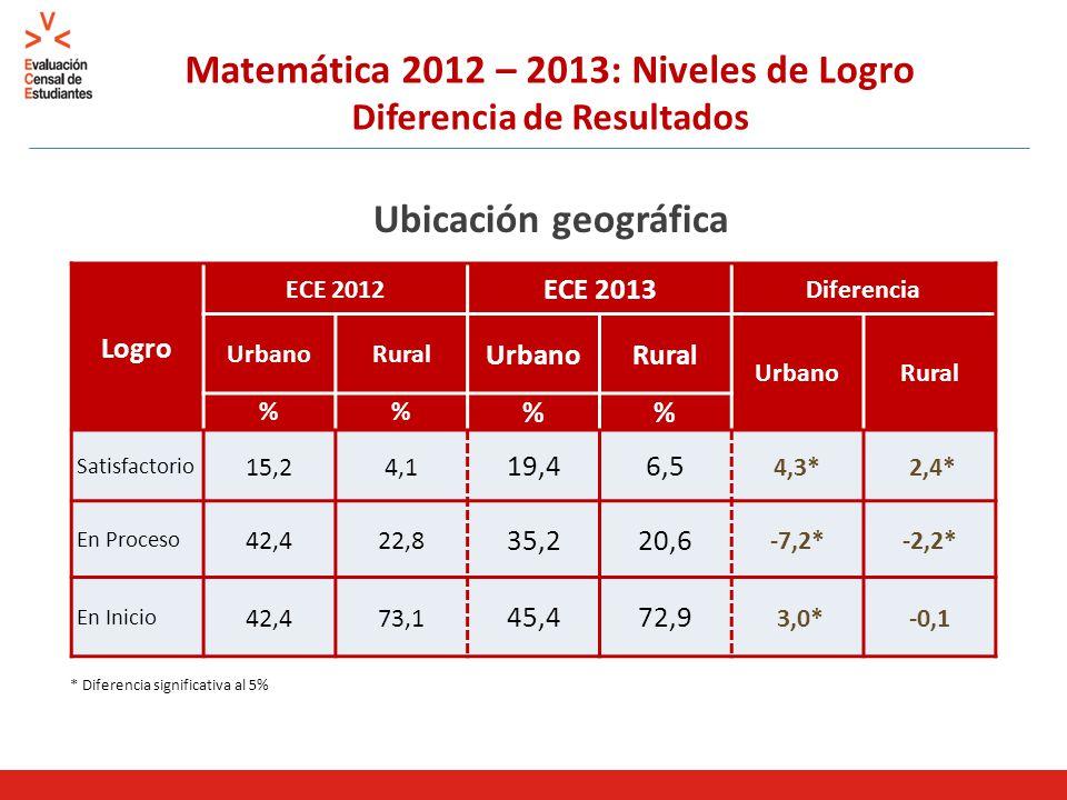 Matemática 2012 – 2013: Niveles de Logro Diferencia de Resultados Ubicación geográfica * Diferencia significativa al 5% Logro ECE 2012 ECE 2013 Diferencia UrbanoRural UrbanoRural UrbanoRural % % Satisfactorio 15,24,1 19,46,5 4,3* 2,4* En Proceso 42,422,8 35,220,6 -7,2*-2,2* En Inicio 42,473,1 45,472,9 3,0*-0,1