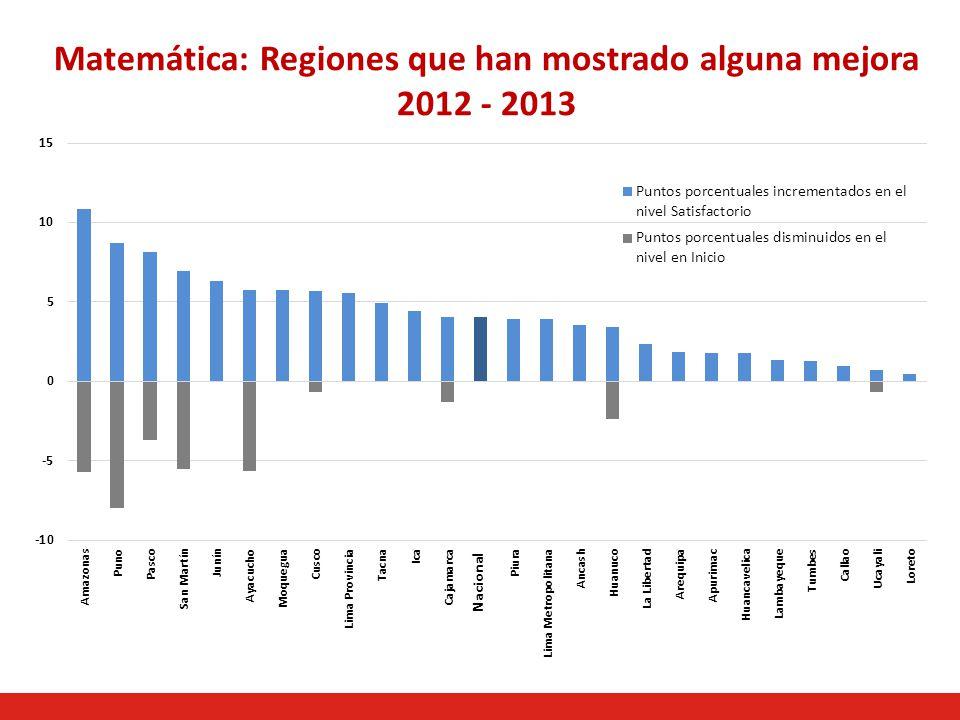 Matemática: Regiones que han mostrado alguna mejora 2012 - 2013