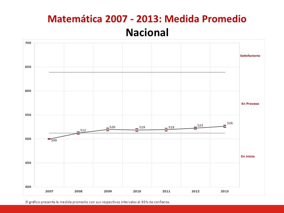 Matemática 2007 - 2013: Medida Promedio Nacional El gráfico presenta la medida promedio con sus respectivos intervalos al 95% de confianza.