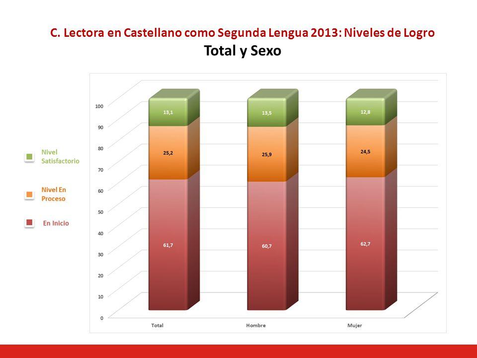 C. Lectora en Castellano como Segunda Lengua 2013: Niveles de Logro Total y Sexo