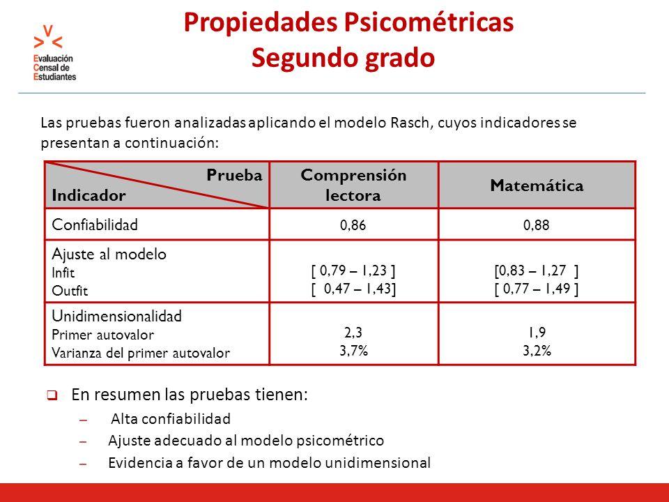 Las pruebas fueron analizadas aplicando el modelo Rasch, cuyos indicadores se presentan a continuación: Propiedades Psicométricas Segundo grado Prueba Indicador Comprensión lectora Matemática Confiabilidad 0,860,88 Ajuste al modelo Infit Outfit [ 0,79 – 1,23 ] [ 0,47 – 1,43] [0,83 – 1,27 ] [ 0,77 – 1,49 ] Unidimensionalidad Primer autovalor Varianza del primer autovalor 2,3 3,7% 1,9 3,2% En resumen las pruebas tienen: – Alta confiabilidad – Ajuste adecuado al modelo psicométrico – Evidencia a favor de un modelo unidimensional