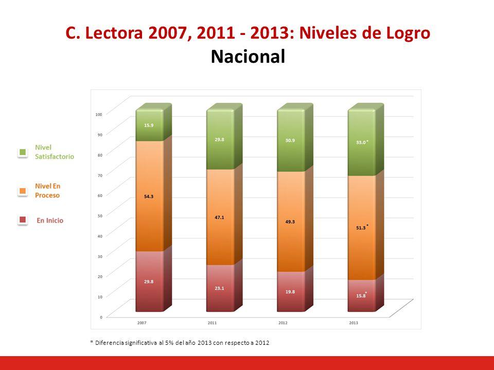 Matemática 2007, 2011 - 2013: Niveles de Logro Nacional * Diferencia significativa al 5% del año 2013 con respecto a 2012