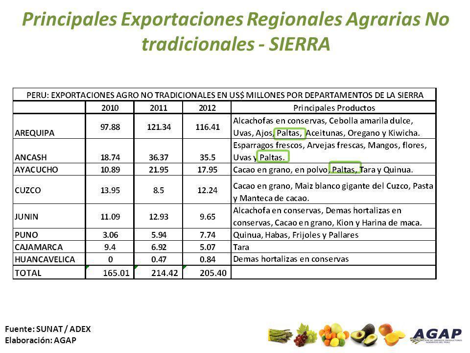 Principales Exportaciones Regionales Agrarias No tradicionales - SIERRA Fuente: SUNAT / ADEX Elaboración: AGAP