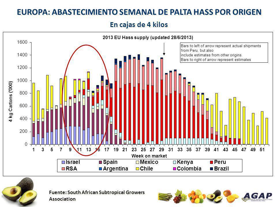 EUROPA: ABASTECIMIENTO SEMANAL DE PALTA HASS POR ORIGEN En cajas de 4 kilos Fuente: South African Subtropical Growers Association