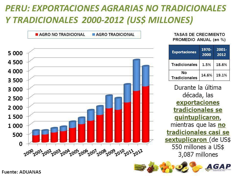 PERU: EXPORTACIONES AGRARIAS NO TRADICIONALES Y TRADICIONALES 2000-2012 (US$ MILLONES) Fuente: ADUANAS TASAS DE CRECIMIENTO PROMEDIO ANUAL (en %) Expo