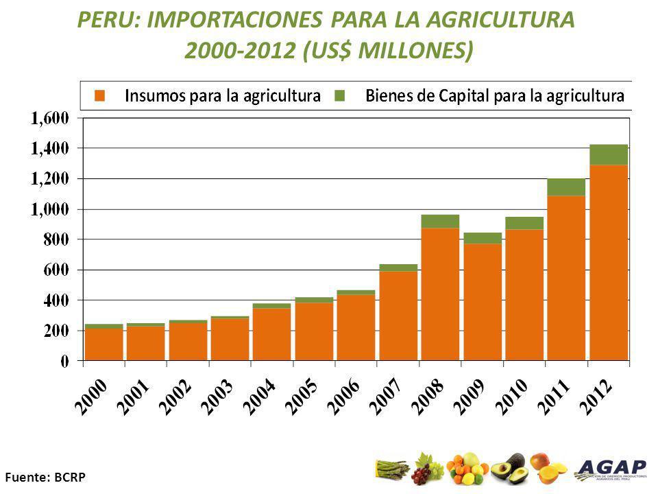 PERU: IMPORTACIONES PARA LA AGRICULTURA 2000-2012 (US$ MILLONES) Fuente: BCRP