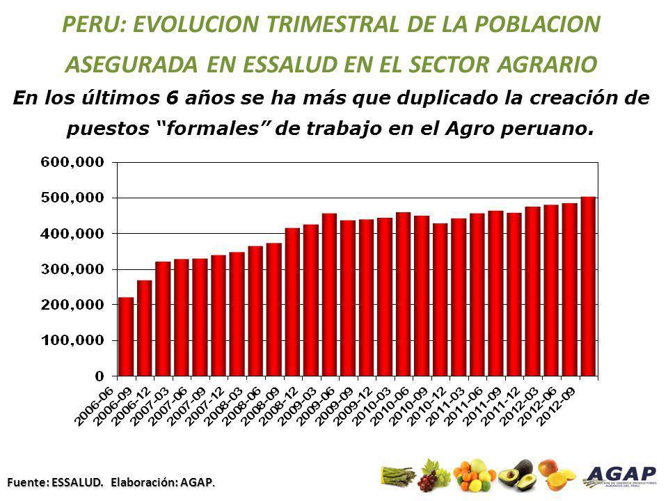 PERU: EVOLUCION TRIMESTRAL DE LA POBLACION ASEGURADA EN ESSALUD EN EL SECTOR AGRARIO En los últimos 6 años se ha más que duplicado la creación de pues