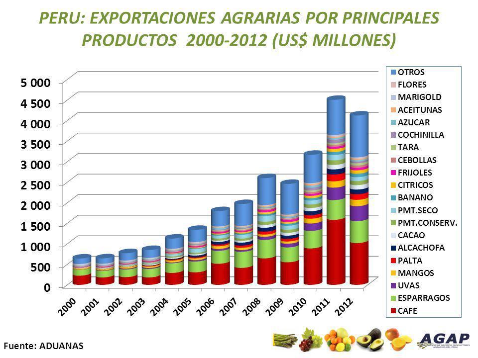 DISTRIBUCION DE LAS EXPORTACIONES 2012 DE FRUTAS Y HORTALIZAS FRESCAS EN EL MUNDO (Agro No Tradicionales) (datos Promperu) Norteamérica: 38.4% Sudamérica: 4.7% Sudamérica: 4.7% Europa: 43.2% Europa: 43.2% Asia: 11.8% Asia: 11.8% Centroamérica y el Caribe: 1.1% África: 0.1% África: 0.1% Valor FOB US$ 1,462,270,741 Valor FOB US$ 1,462,270,741 Oceanía: 0.7% Variación 10.3% 8.4 % 34.1 % 7.4 %
