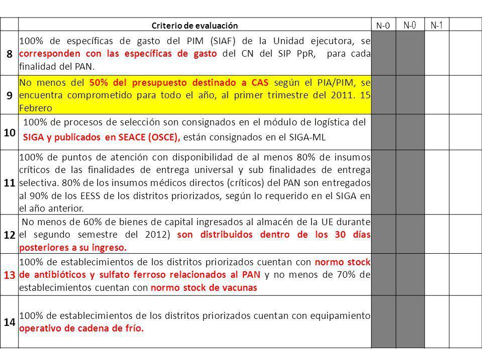 Criterio de evaluaciónN-0 N-1 8 100% de específicas de gasto del PIM (SIAF) de la Unidad ejecutora, se corresponden con las específicas de gasto del C
