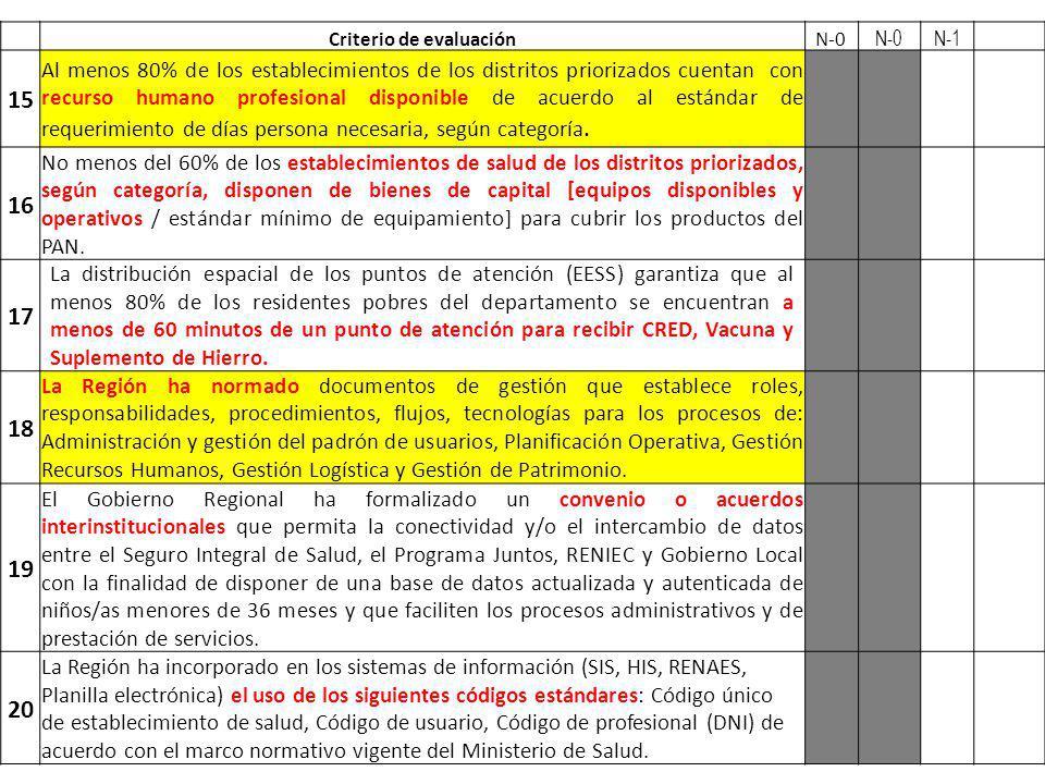 Criterio de evaluaciónN-0 N-1 15 Al menos 80% de los establecimientos de los distritos priorizados cuentan con recurso humano profesional disponible d