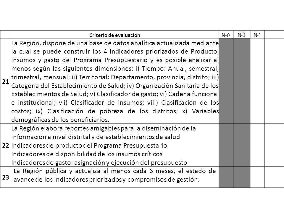 Criterio de evaluaciónN-0 N-1 21 La Región, dispone de una base de datos analítica actualizada mediante la cual se puede construir los 4 indicadores p