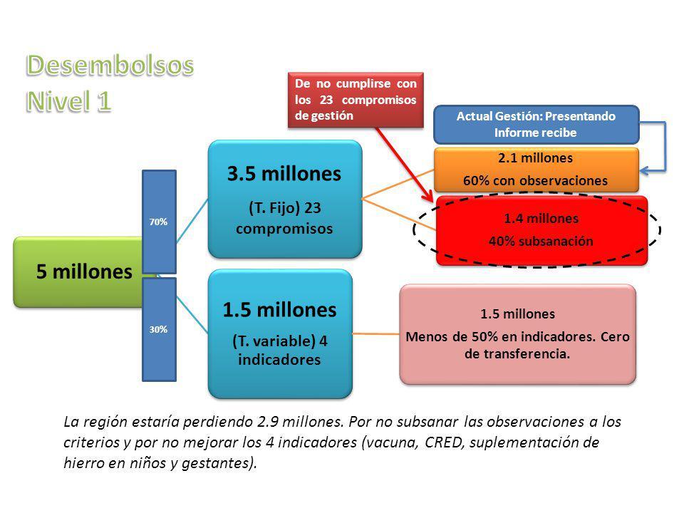 5 millones 3.5 millones (T. Fijo) 23 compromisos 2.1 millones 60% con observaciones 1.4 millones 40% subsanación 1.5 millones (T. variable) 4 indicado