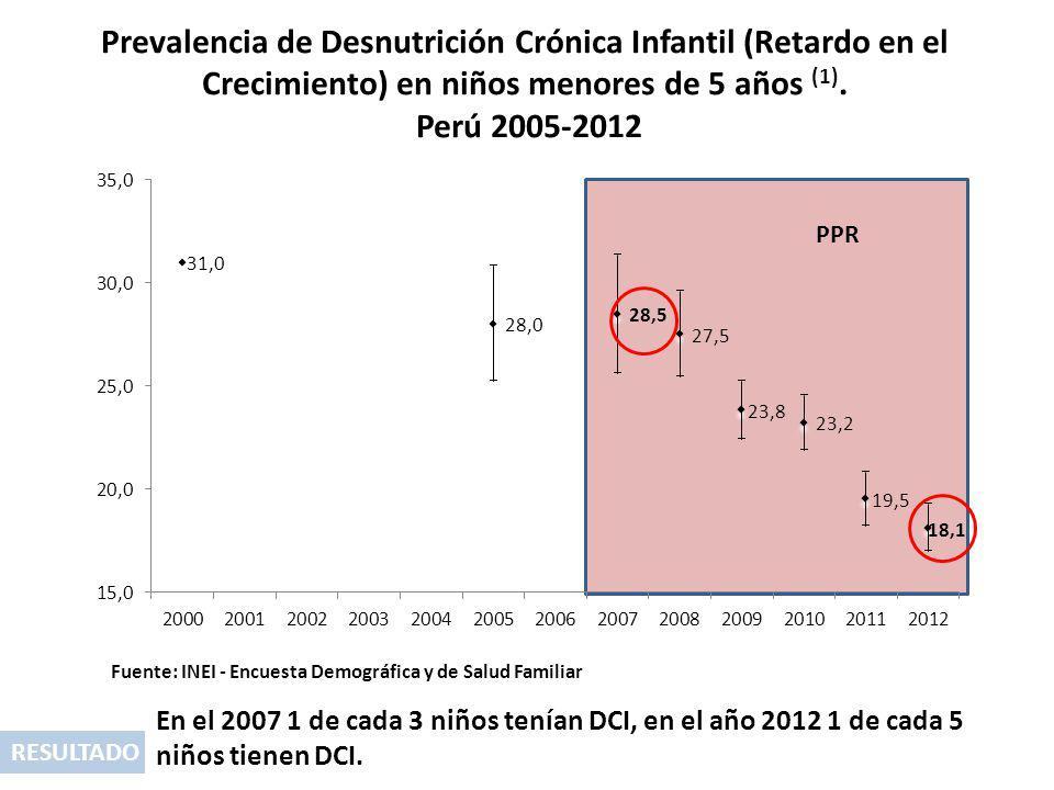 Prevalencia de Desnutrición Crónica Infantil (Retardo en el Crecimiento) en niños menores de 5 años (1). Perú 2005-2012 RESULTADO En el 2007 1 de cada