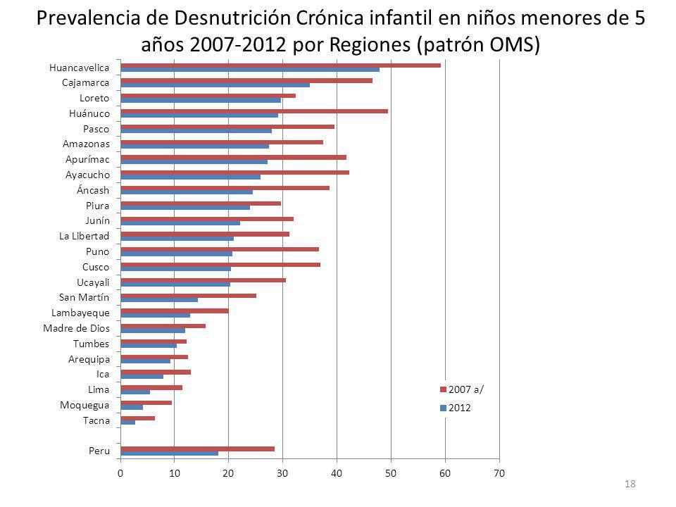 18 Prevalencia de Desnutrición Crónica infantil en niños menores de 5 años 2007-2012 por Regiones (patrón OMS)