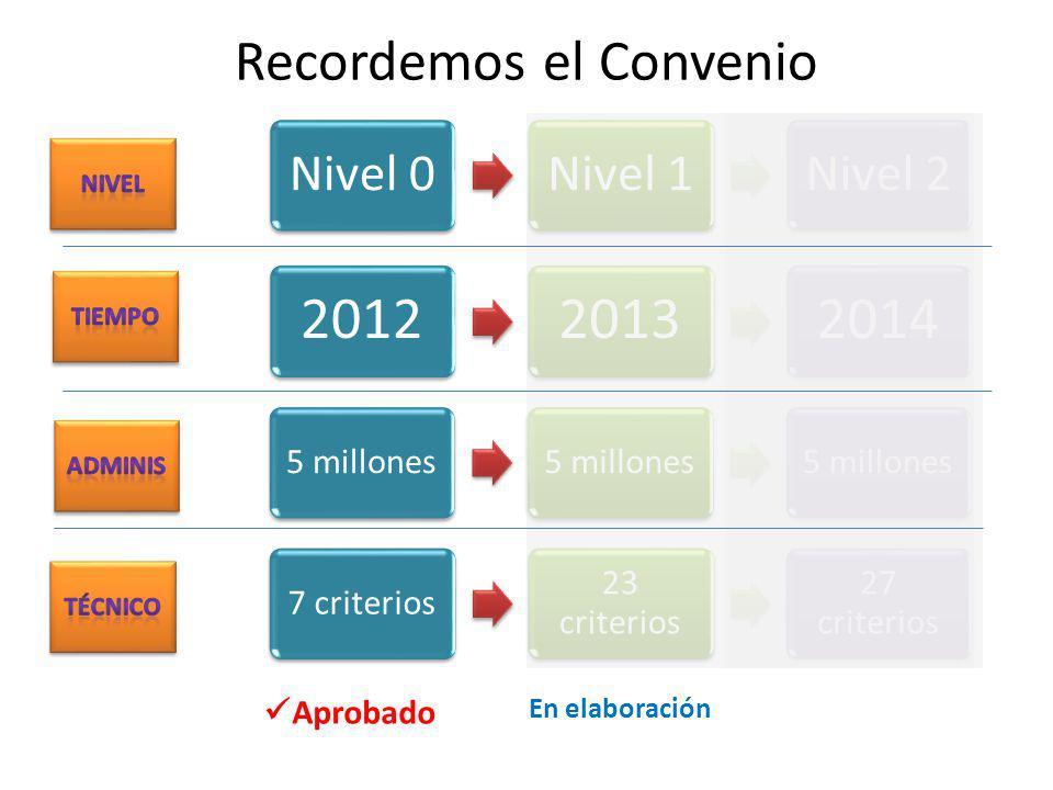 Nivel 0Nivel 1Nivel 2 Aprobado 5 millones 201220132014 7 criterios 23 criterios 27 criterios En elaboración Recordemos el Convenio