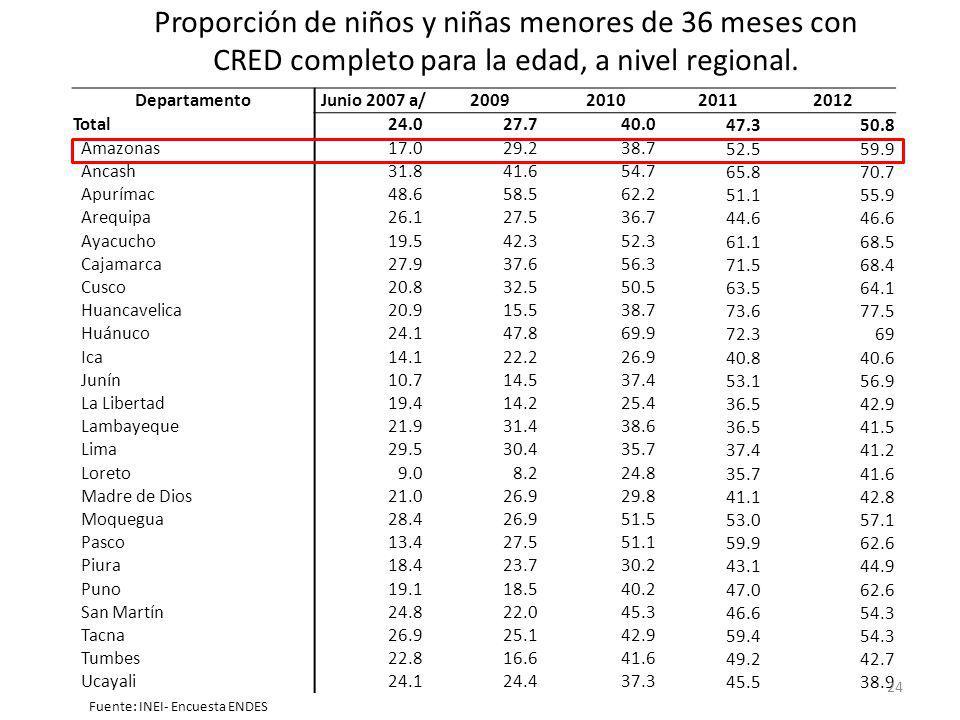 DepartamentoJunio 2007 a/2009201020112012 Total24.027.740.0 47.350.8 Amazonas17.029.238.7 52.559.9 Áncash31.841.654.7 65.870.7 Apurímac48.658.562.2 51