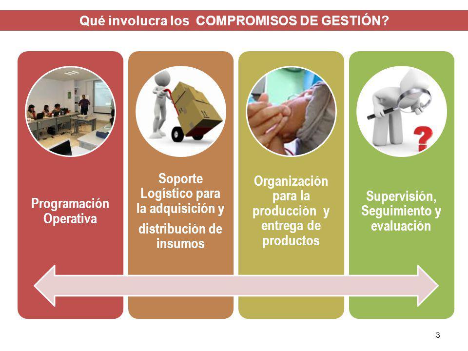 Qué involucra los COMPROMISOS DE GESTIÓN? 3 Programación Operativa Soporte Logístico para la adquisición y distribución de insumos Organización para l