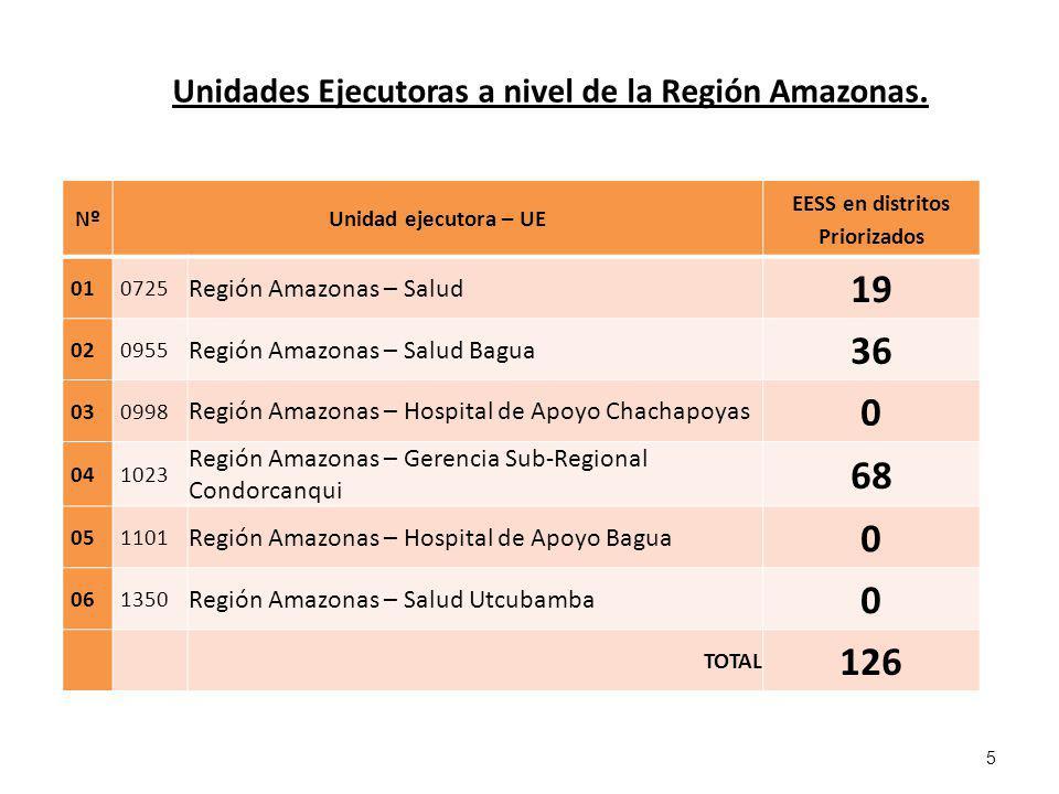 NºUnidad ejecutora – UE EESS en distritos Priorizados 010725 Región Amazonas – Salud 19 020955 Región Amazonas – Salud Bagua 36 030998 Región Amazonas