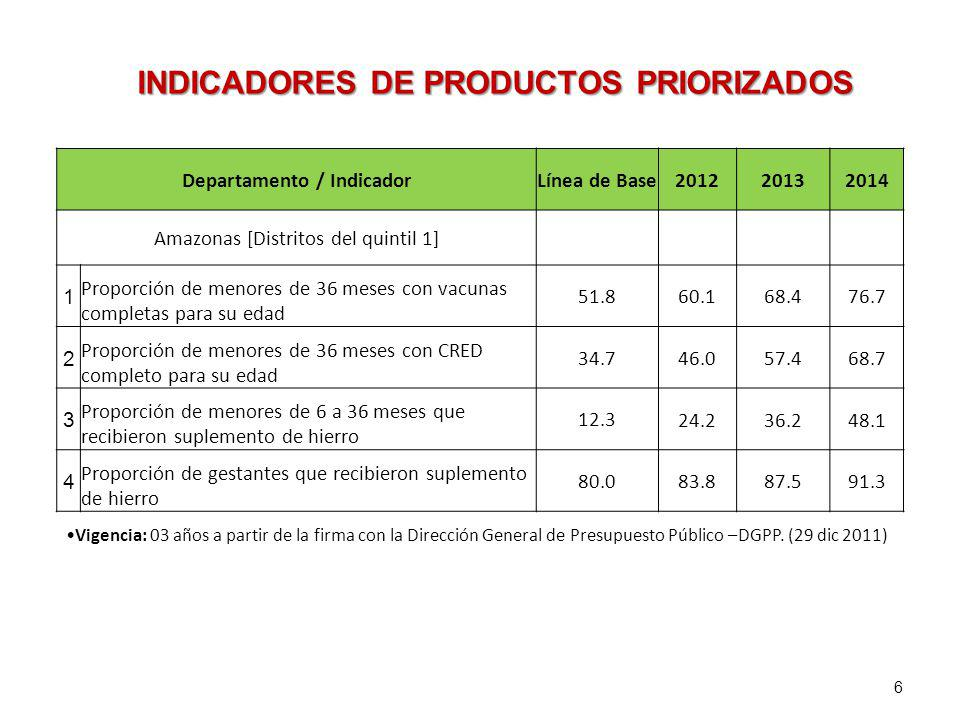 Departamento / IndicadorLínea de Base201220132014 Amazonas [Distritos del quintil 1] 1 Proporción de menores de 36 meses con vacunas completas para su