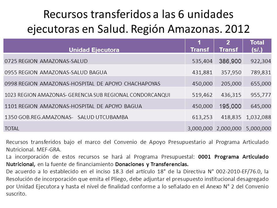 Recursos transferidos a las 6 unidades ejecutoras en Salud. Región Amazonas. 2012 Unidad Ejecutora 1 Transf 2 Transf Total (s/.) 0725 REGION AMAZONAS-