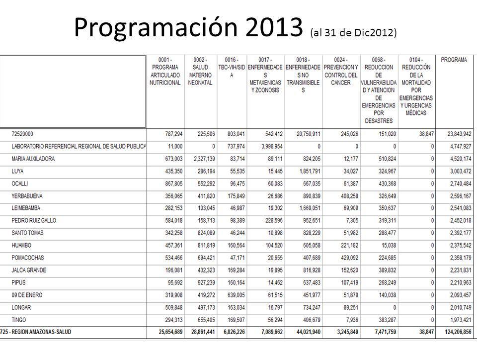 Programación 2013 (al 31 de Dic2012)
