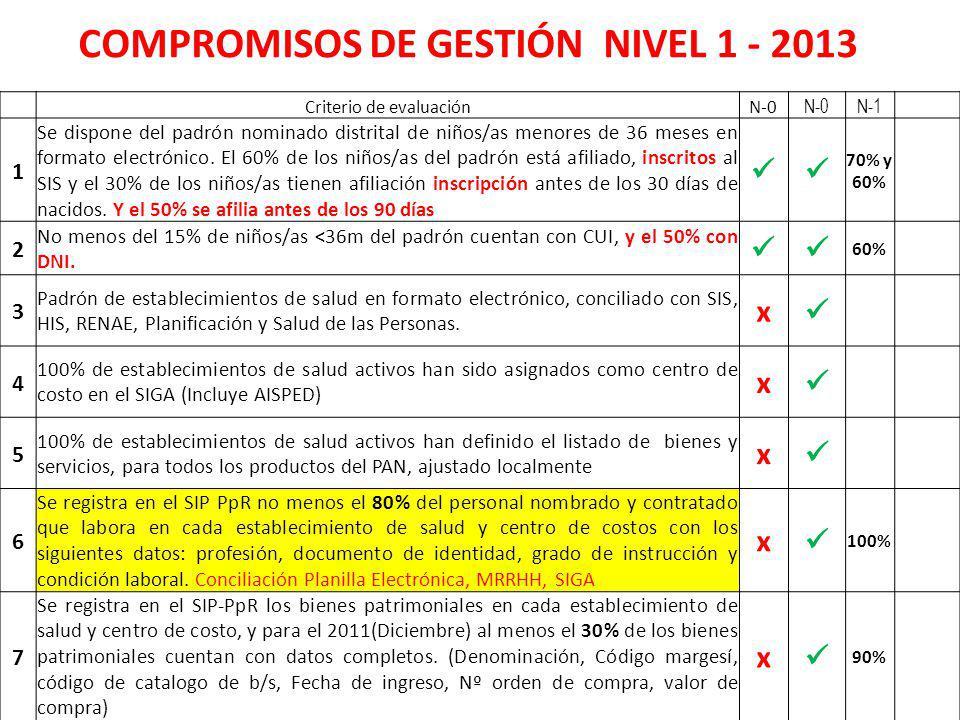 Criterio de evaluaciónN-0 N-1 1 Se dispone del padrón nominado distrital de niños/as menores de 36 meses en formato electrónico. El 60% de los niños/a