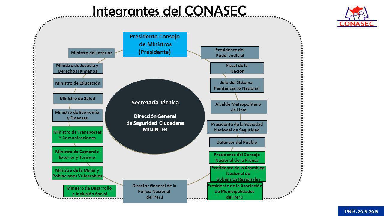 Integrantes del CONASEC Secretaría Técnica Dirección General de Seguridad Ciudadana MININTER Ministro de Salud Ministro de Transportes Y Comunicacione