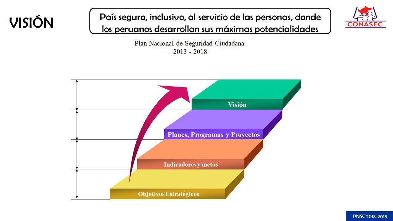 VISIÓN País seguro, inclusivo, al servicio de las personas, donde los peruanos desarrollan sus máximas potencialidades PNSC 2013-2018