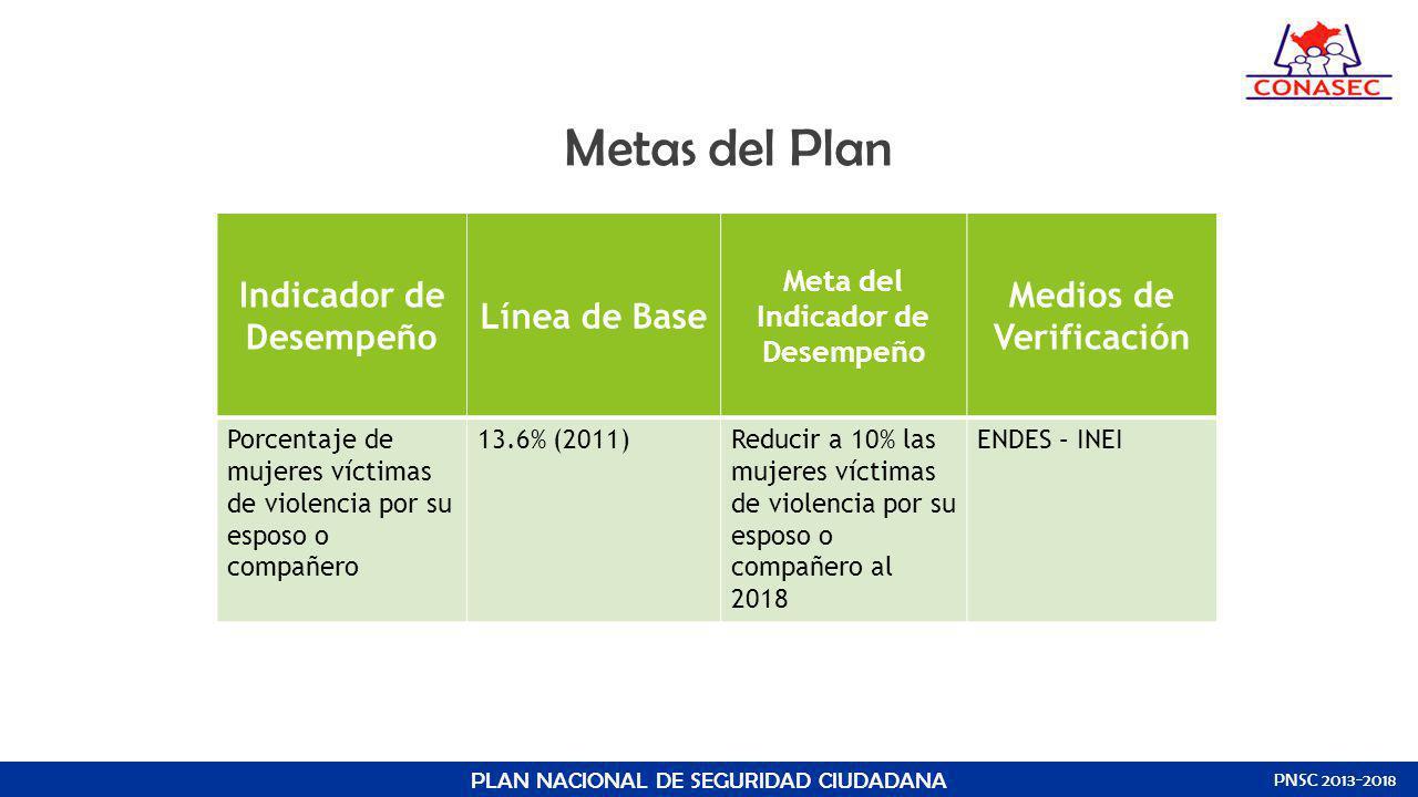 Metas del Plan PLAN NACIONAL DE SEGURIDAD CIUDADANA PNSC 2013-2018 Indicador de Desempeño Línea de Base Meta del Indicador de Desempeño Medios de Veri