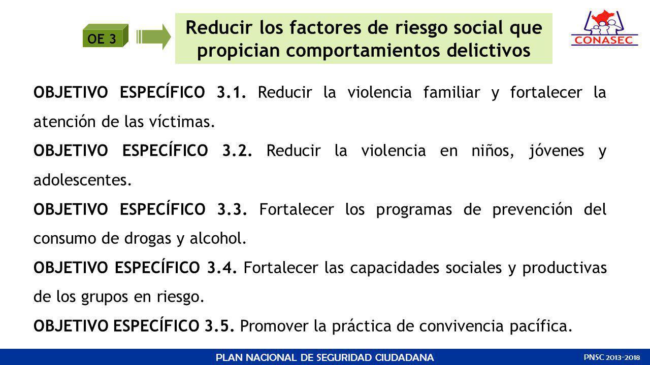 OE 3 Reducir los factores de riesgo social que propician comportamientos delictivos OBJETIVO ESPECÍFICO 3.1. Reducir la violencia familiar y fortalece