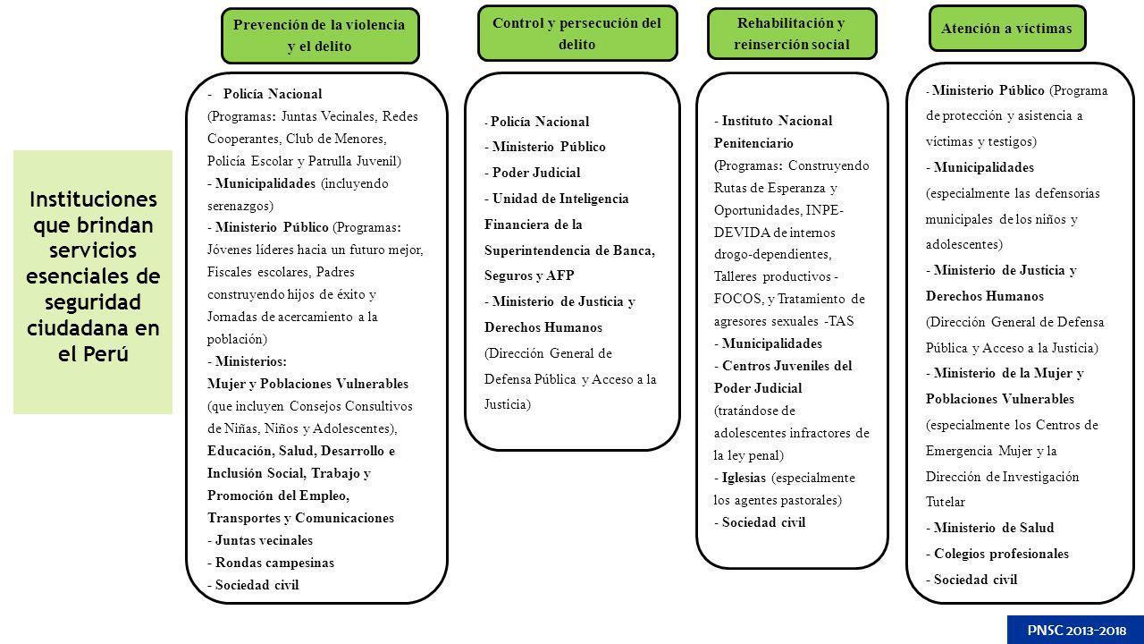 Instituciones que brindan servicios esenciales de seguridad ciudadana en el Perú PNSC 2013-2018 Prevención de la violencia y el delito Control y perse
