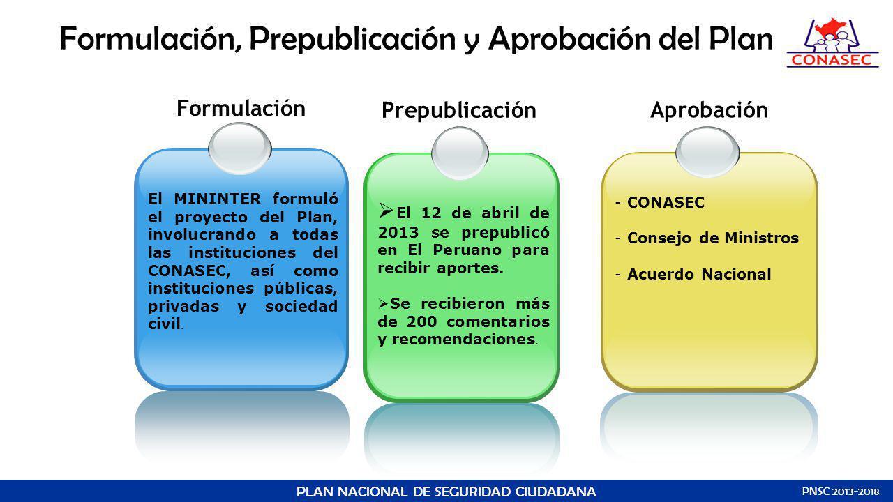 Formulación, Prepublicación y Aprobación del Plan PLAN NACIONAL DE SEGURIDAD CIUDADANA PNSC 2013-2018 Formulación El MININTER formuló el proyecto del