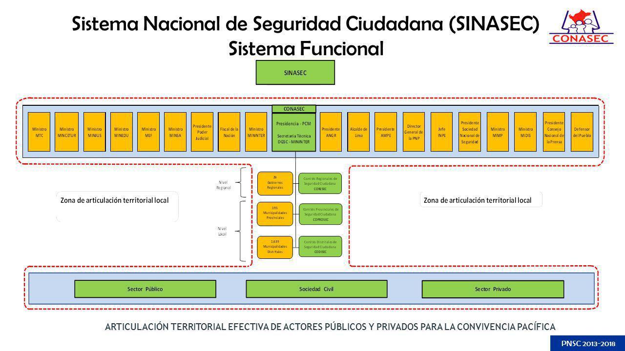 ARTICULACIÓN TERRITORIAL EFECTIVA DE ACTORES PÚBLICOS Y PRIVADOS PARA LA CONVIVENCIA PACÍFICA PNSC 2013-2018 Sistema Nacional de Seguridad Ciudadana (