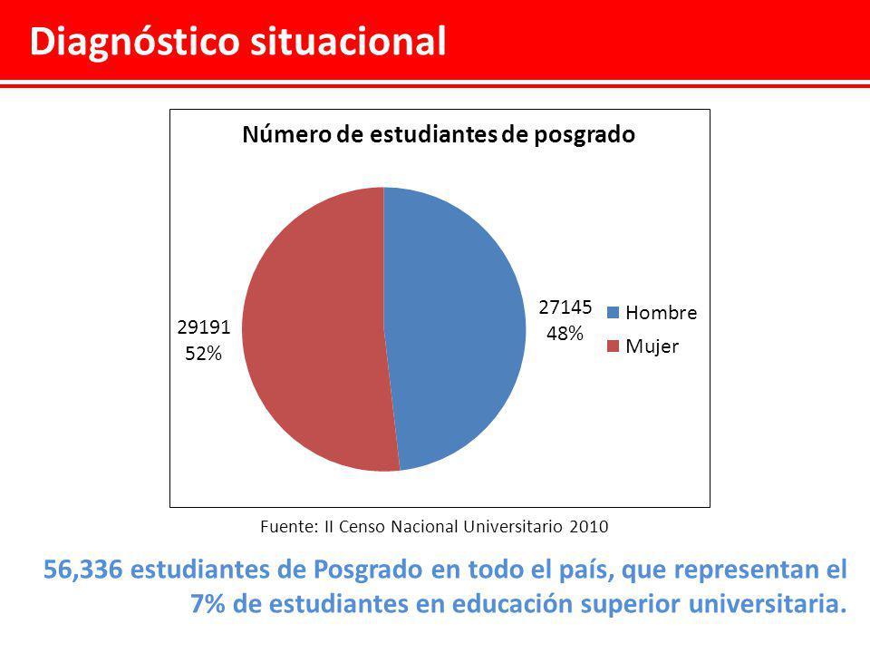 Diagnóstico situacional Población estudiantil de posgrado por Región donde reciben sus clases Fuente: II Censo Nacional Universitario 2010 El 50% realiza sus estudios en Lima.
