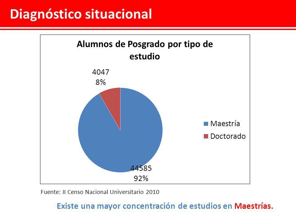 Diagnóstico situacional Fuente: II Censo Nacional Universitario 2010 Casi la totalidad de los estudios de Posgrado son autofinanciados.