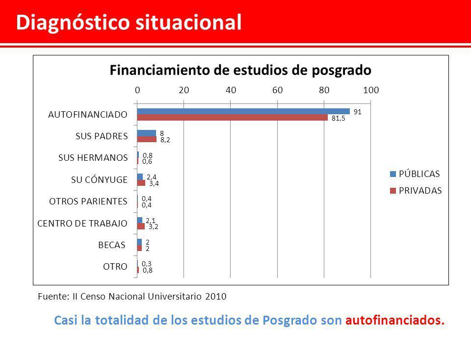 Diagnóstico situacional Fuente: II Censo Nacional Universitario 2010 La mayoría de estudiantes de Posgrado trabajan