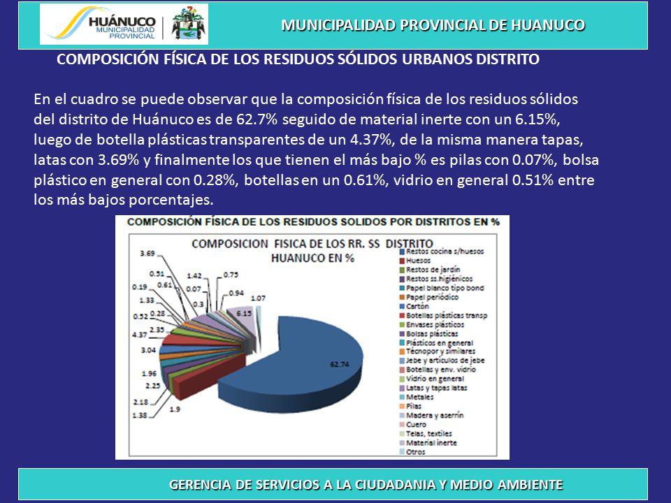 COMPOSICIÓN FÍSICA DE LOS RESIDUOS SÓLIDOS URBANOS DISTRITO En el cuadro se puede observar que la composición física de los residuos sólidos del distrito de Huánuco es de 62.7% seguido de material inerte con un 6.15%, luego de botella plásticas transparentes de un 4.37%, de la misma manera tapas, latas con 3.69% y finalmente los que tienen el más bajo % es pilas con 0.07%, bolsa plástico en general con 0.28%, botellas en un 0.61%, vidrio en general 0.51% entre los más bajos porcentajes.