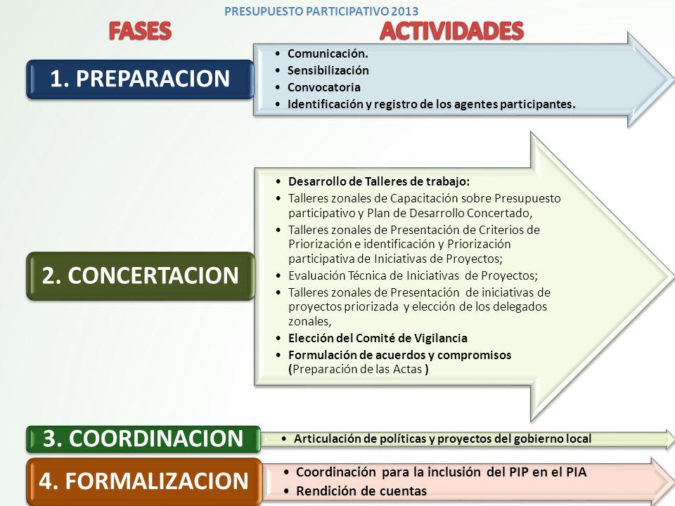 PRESUPUESTO PARTICIPATIVO 2013 Comunicación.